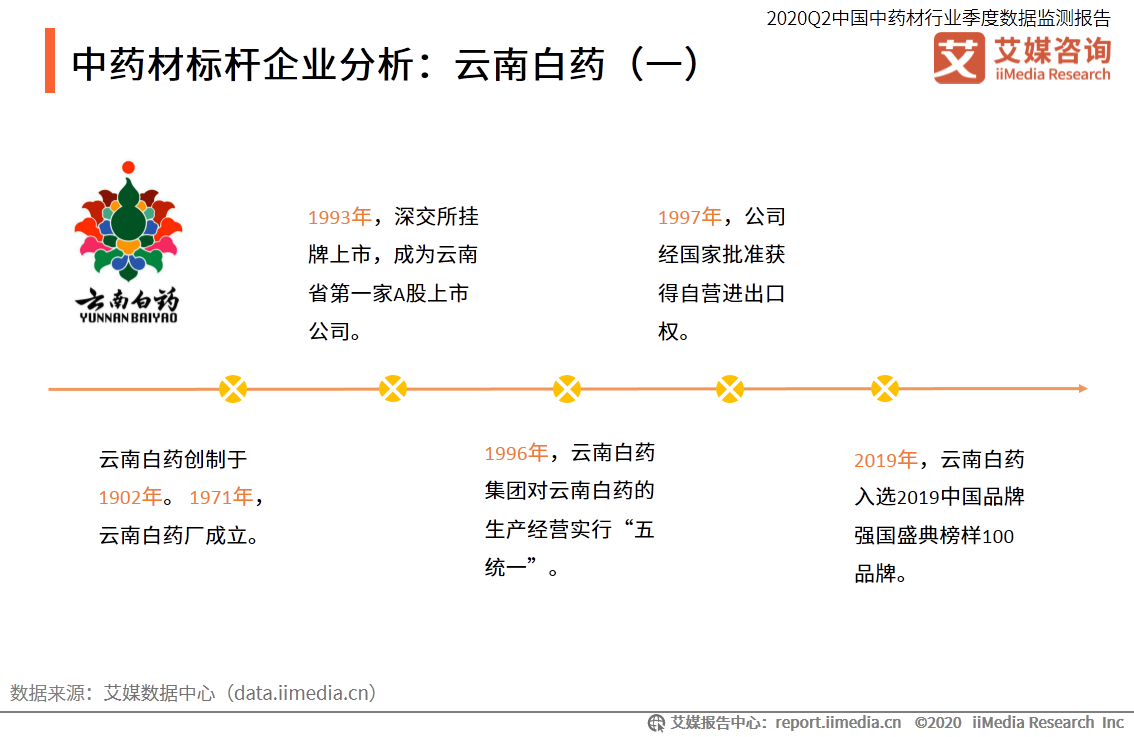 中药材标杆企业分析:云南白药(一)