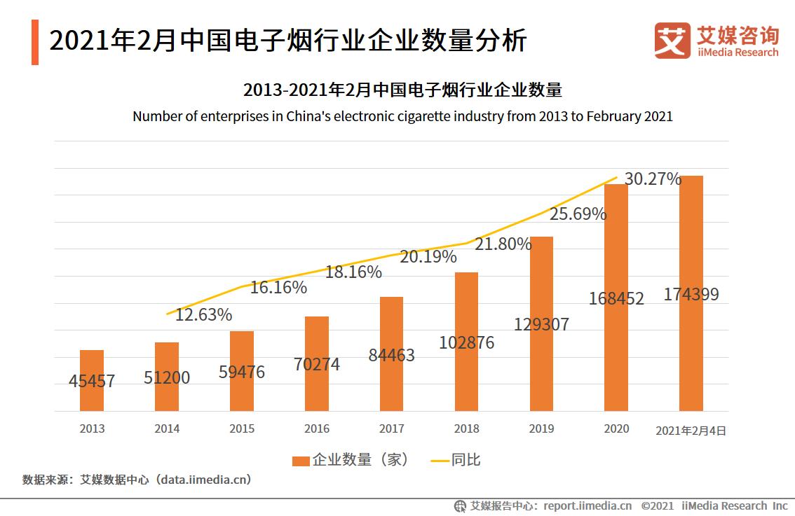 2021年2月中国电子烟行业企业数量分析