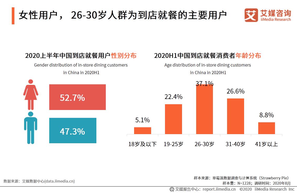 女性用户, 26-30岁人群为到店就餐的主要用户