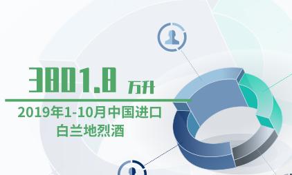 酒行业数据分析:2019年1-10月中国进口白兰地烈酒3801.8万升