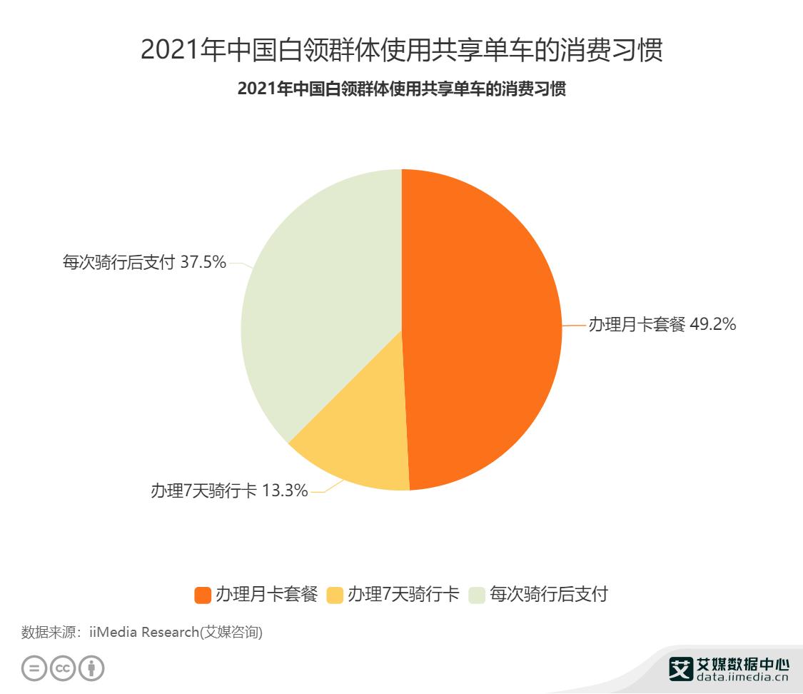 2021年中国白领群体使用共享单车的消费习惯