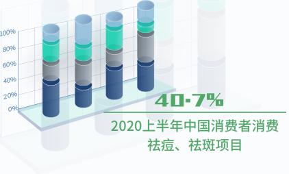 医美行业数据分析:2020上半年中国40.7%消费者消费祛痘、祛斑项目