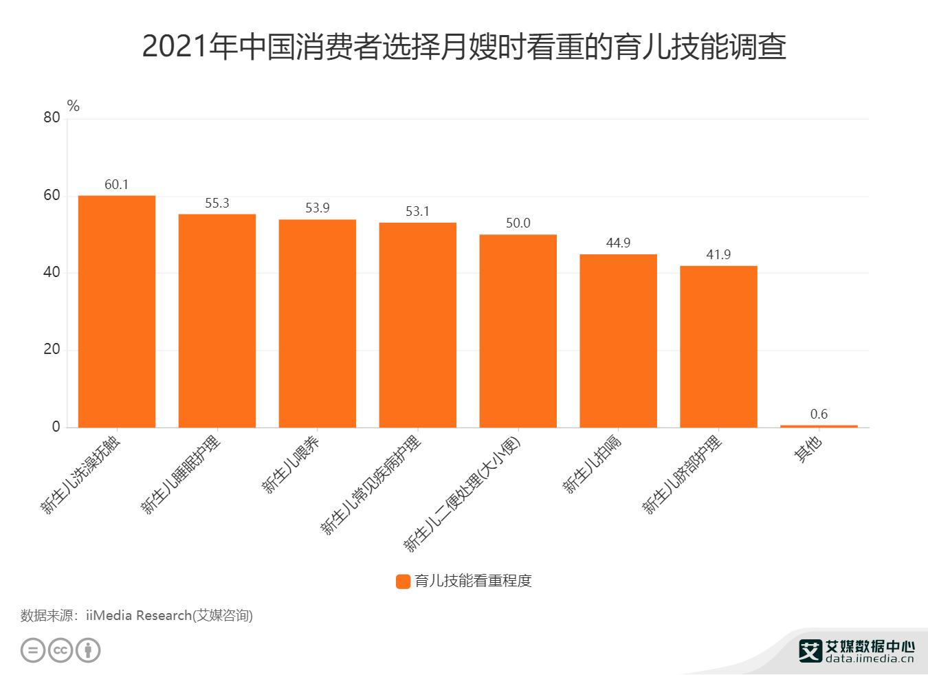 2021年中国消费者选择月嫂时看重的育儿技能调查.png