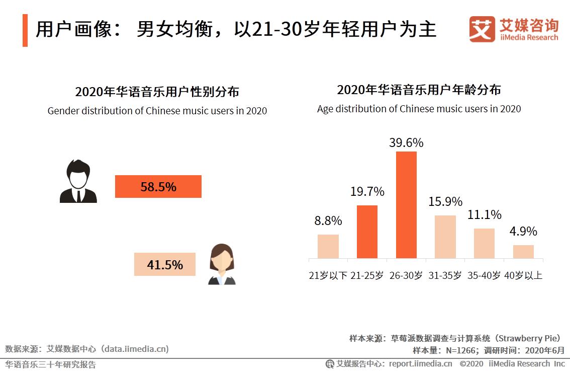 用户画像:男女均衡,以21-30岁年轻用户为主