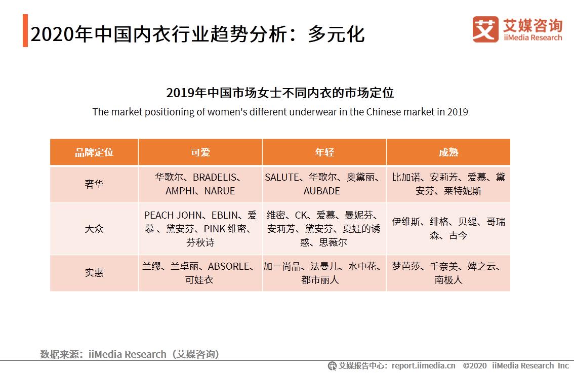 2020年中国内衣行业趋势分析:多元化