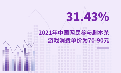 剧本杀行业数据分析:2021年中国31.43%网民参与剧本杀游戏消费单价为70-90元