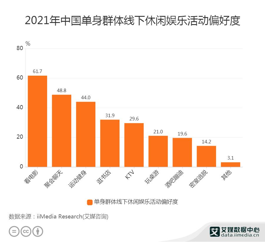 2021年中国单身群体线下休闲娱乐活动偏好度