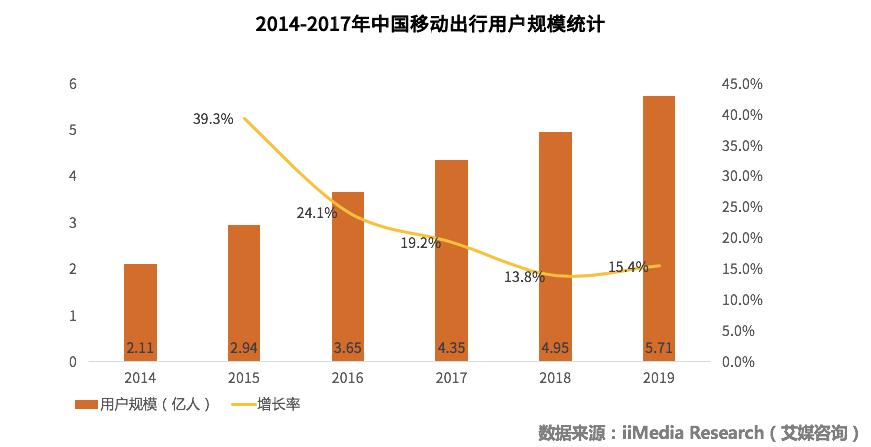 中国共享出行行业现状分析及发展趋势研究报告