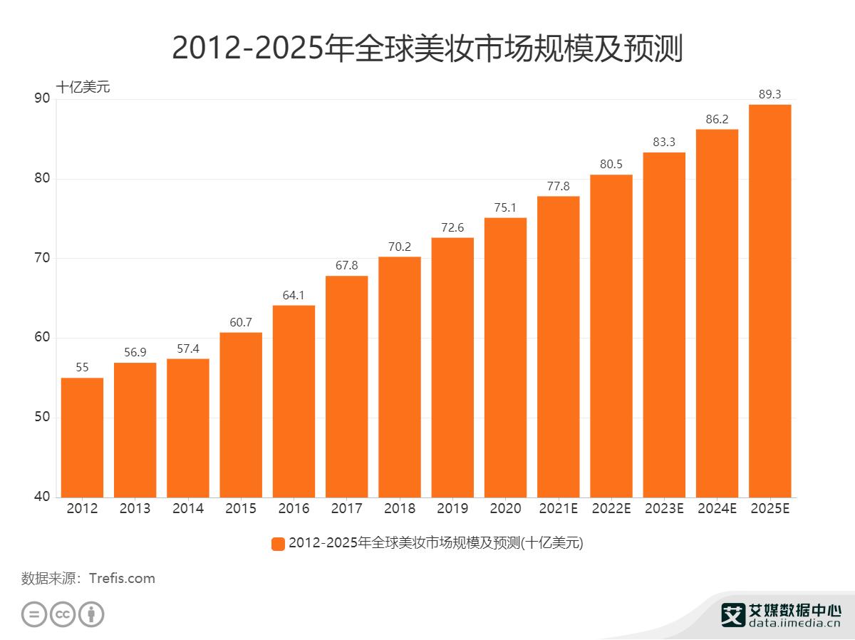 2012年——2025年全球美妆市场规模及预测