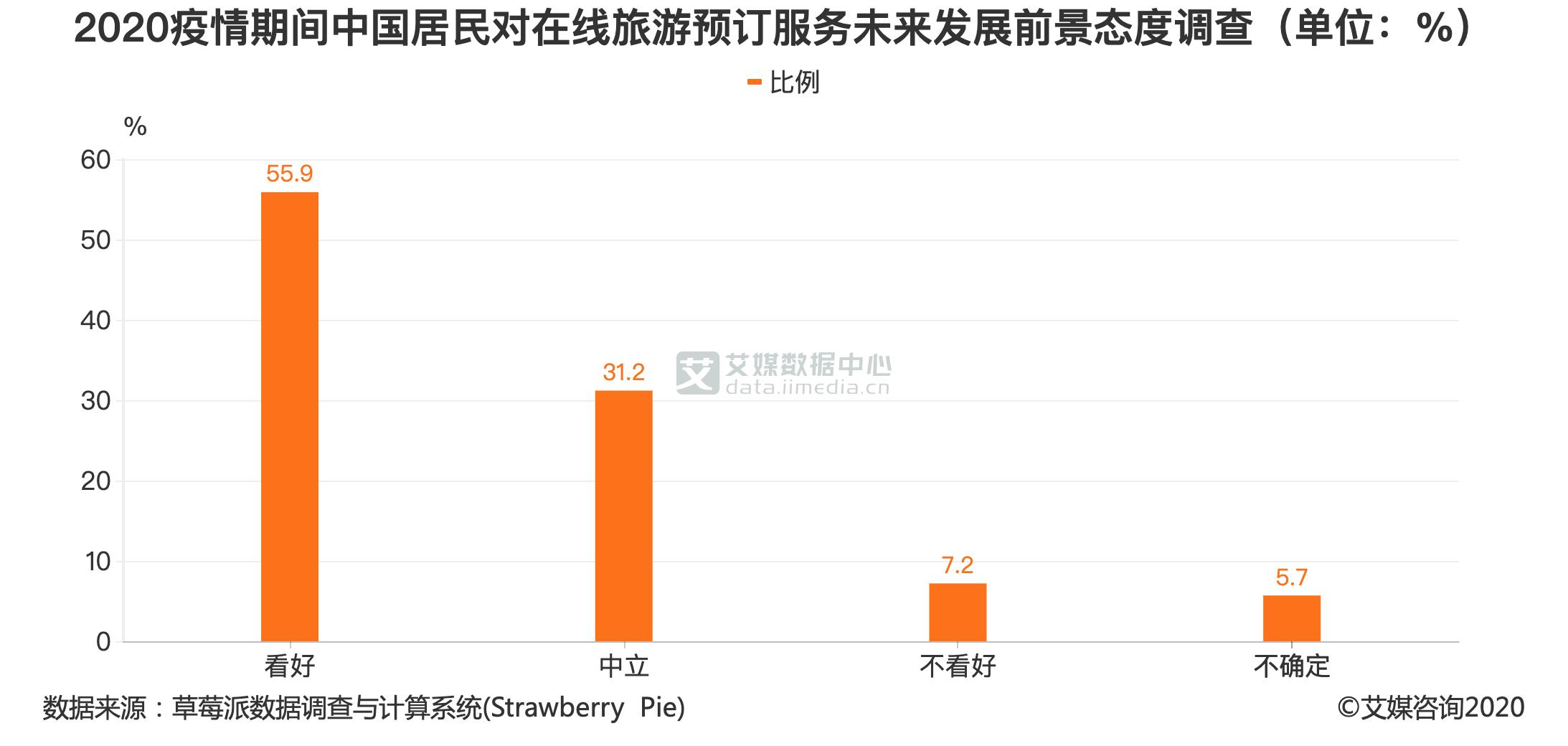 2020疫情期间中国居民对在线旅游预订服务未来发展前景态度调查(单位:%)