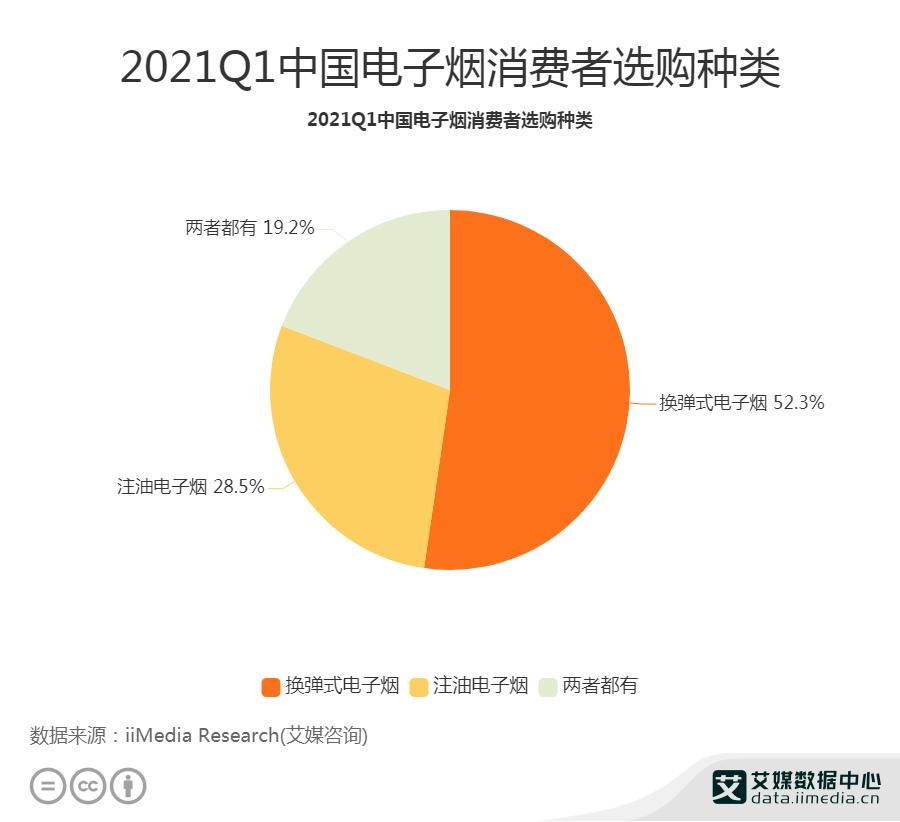 2021Q1中国电子烟消费者选购种类主要为换弹式电子烟