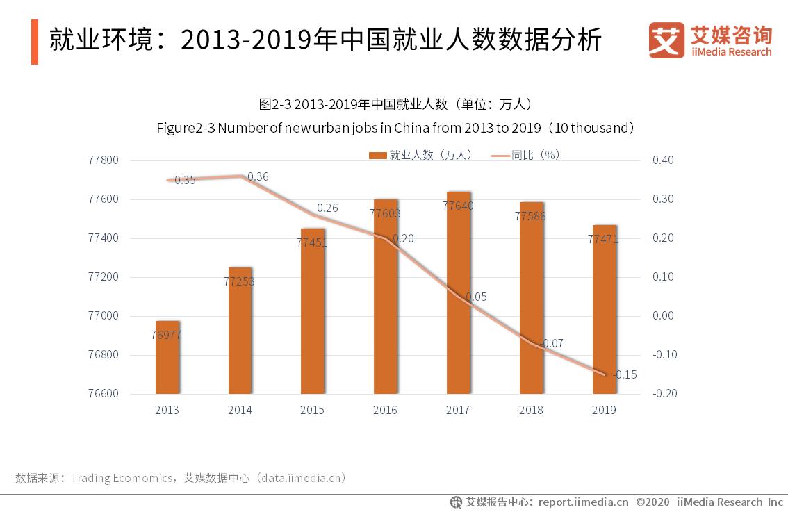 就业环境:2013-2019年中国就业人数数据分析