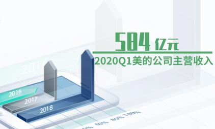 空调行业数据分析:2020Q1美的公司主营收入为584亿元