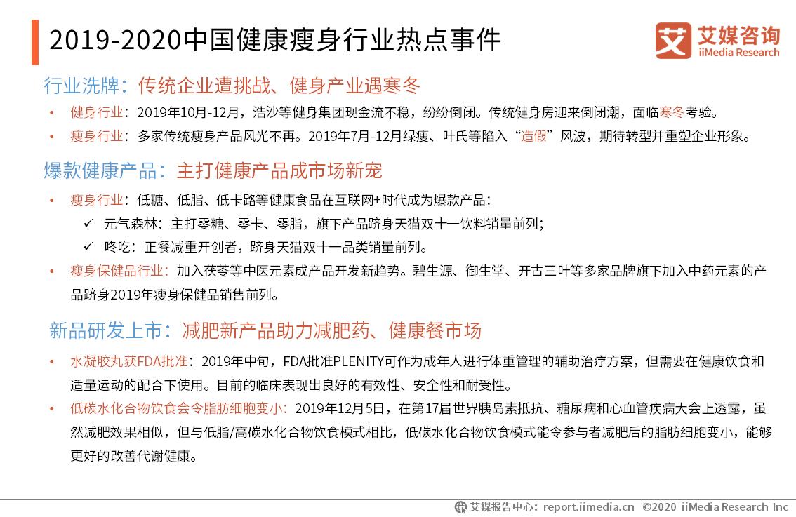 2019-2020中国健康瘦身行业热点事件