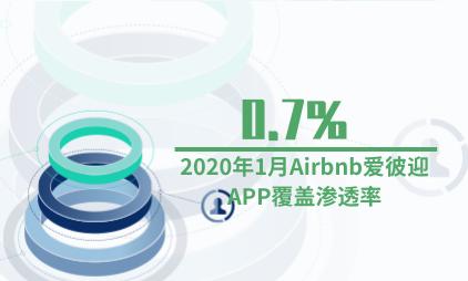 酒店行业数据分析:2020年1月Airbnb爱彼迎APP覆盖渗透率为0.7%