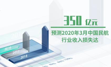 民航行业数据分析:预测2020年3月中国民航行业收入损失达350亿元