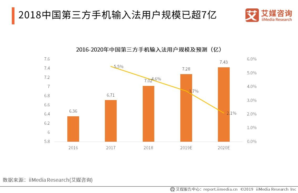中国手机输入法行业数据分析:2018年第三方手机输入法用户规模已超7亿