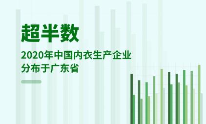 内衣行业数据分析:2020年中国超半数内衣生产企业分布于广东省