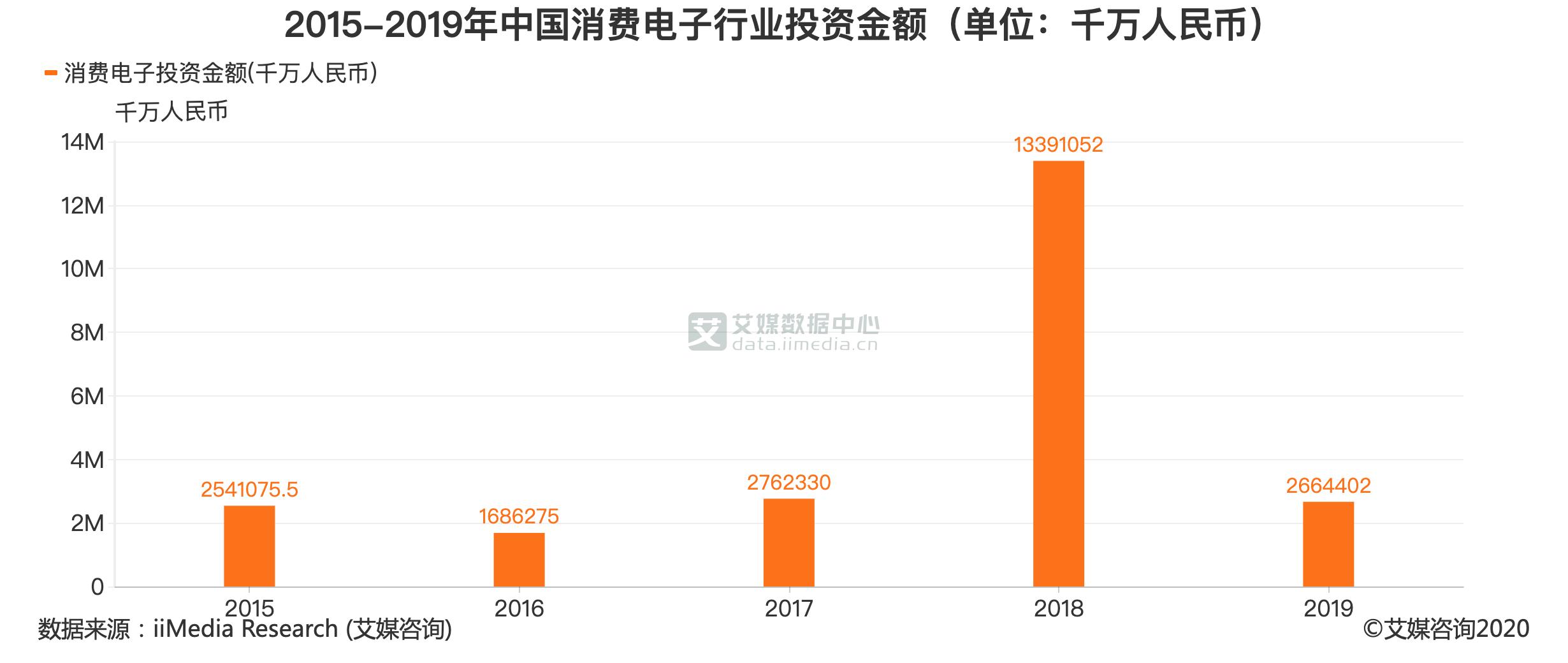 2015-2019年中国消费电子行业投资金额(单位:千万人民币)