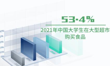 食品行业数据分析:2021年中国53.4%大学生在大型超市购买食品