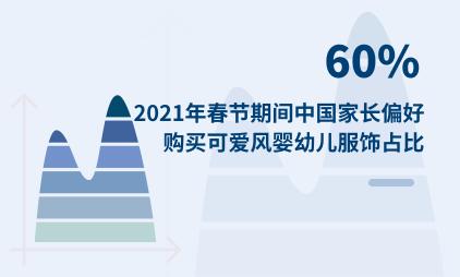 母婴行业数据分析:2021年春节期间中国60%家长偏好购买可爱风婴幼儿服饰