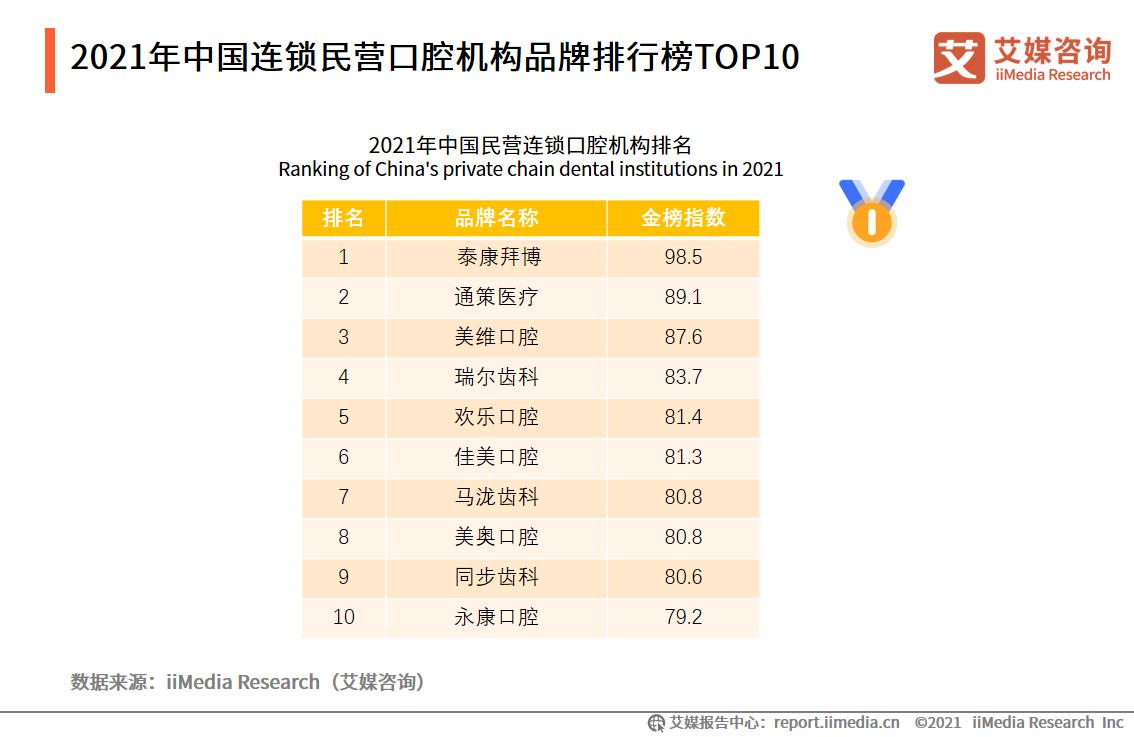 2021年中国连锁民营口腔机构品牌排行榜TOP10