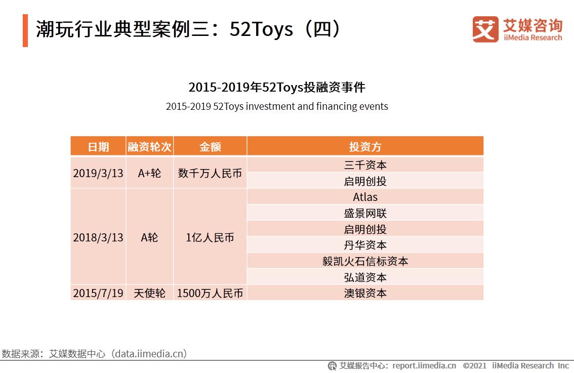 潮玩行业典型案例三:52Toys(四)