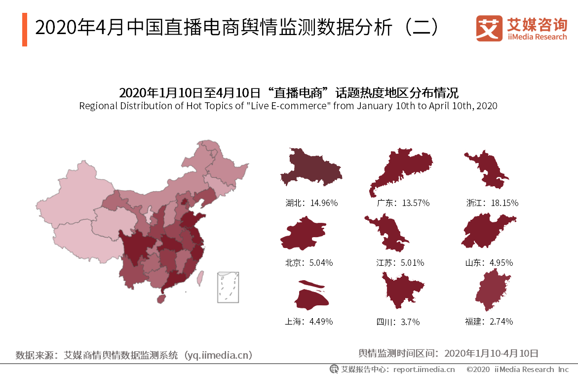 2020年4月中国直播电商舆情监测数据分析(二)