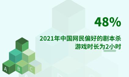 剧本杀行业数据分析:2021年中国48%网民偏好的剧本杀游戏时长为2小时