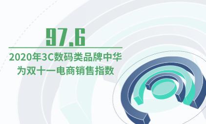 电商行业数据分析:2020年3C数码类品牌中华为双十一电商销售指数为97.6