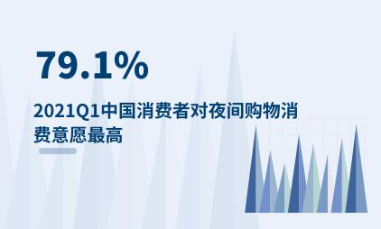 夜间经济行业数据分析:2021Q1中国79.1%消费者对夜间购物消费意愿最高