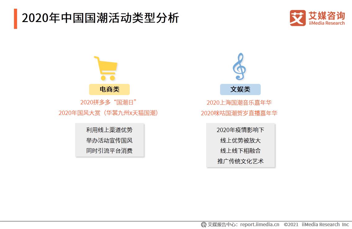 2020年中国国潮活动类型分析