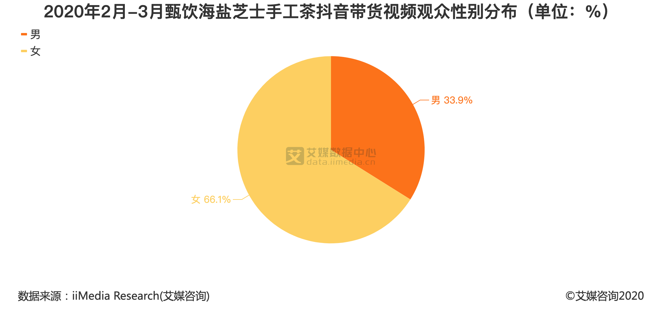 2020年2月-3月甄饮海盐芝士手工茶抖音带货视频观众性别分布(单位:%)