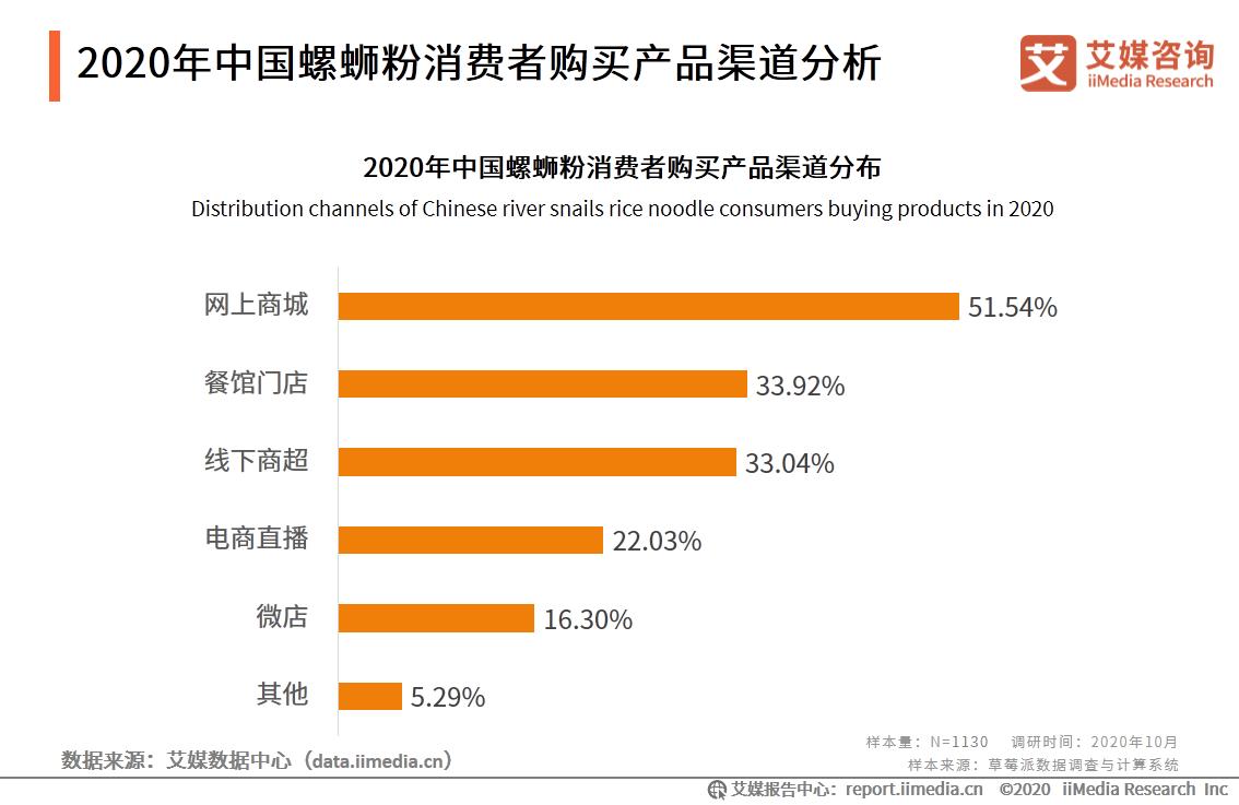 2020年中国螺蛳粉消费者购买产品渠道分析
