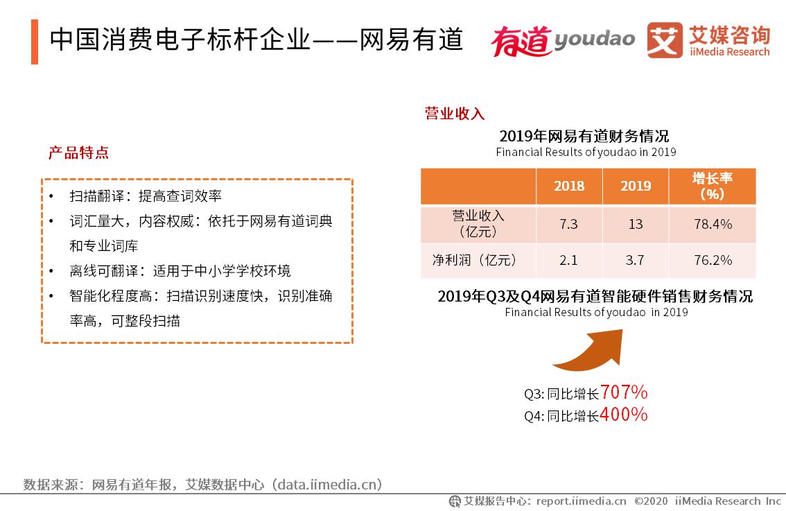 中国消费电子标杆企业——网易有道