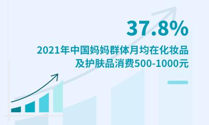 妈妈群体数据分析:2021年37.8%妈妈群体月均在化妆品/护肤品花费500-1000元