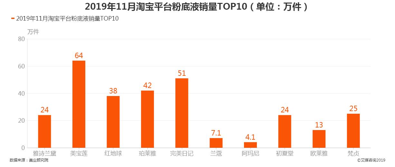 2019年11月淘宝平台粉底液销量TOP10