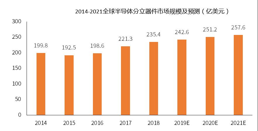 5G商用发牌,半导体行业将迎来何种变局?2019中国半导体行业现状及前景分析