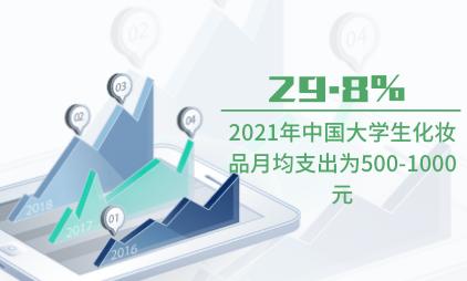 护肤品行业数据分析:2021年中国29.8%大学生化妆品月均支出为500-1000元