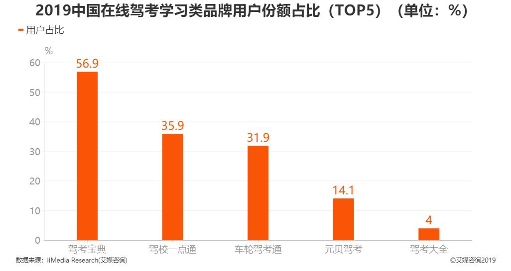 2019年中国在线驾考学习类品牌用户份额占比TOP5