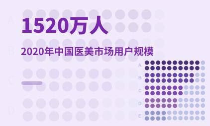 医美行业数据分析:2020年中国医美市场用户规模为1520万人