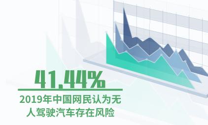 人工智能行业数据分析:2019年中国41.44%网民认为无人驾驶汽车存在风险