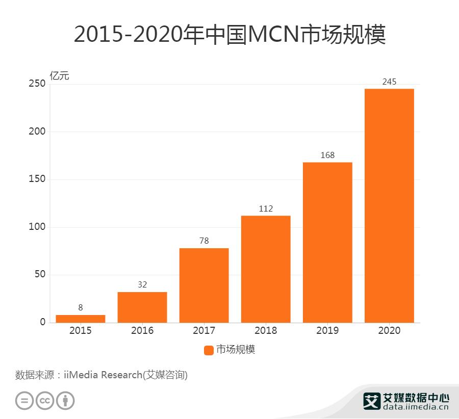 2015-2020年中国MCN市场规模