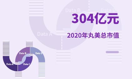 化妆品行业数据分析:2020年丸美总市值为304亿元