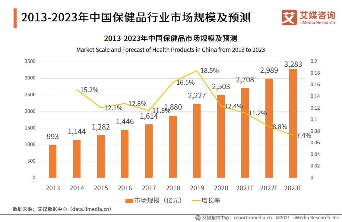 2013-2023年中国保健品行业市场规模及预测
