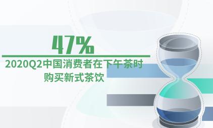 茶饮行业数据分析:2020Q2中国47%消费者在下午茶时购买新式茶饮