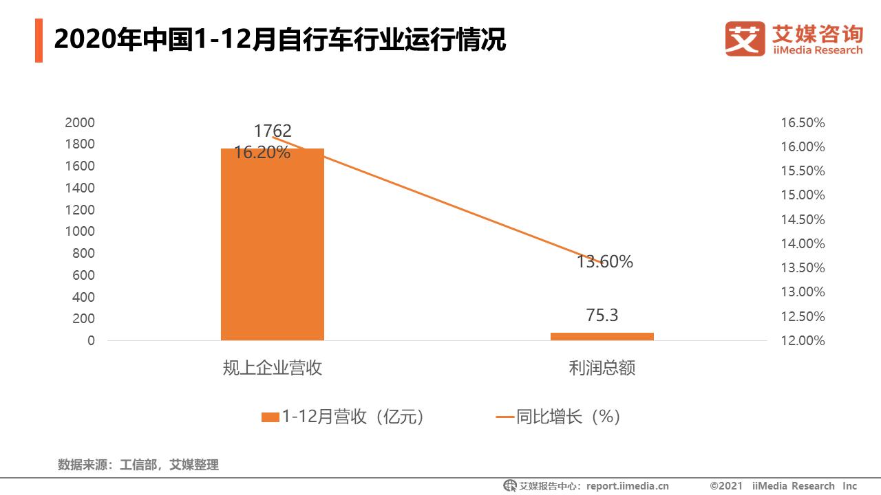 2020年中国1-12月自行车行业运行情况