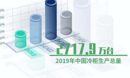 家电行业数据分析:2019年中国冷柜生产总量为2717.9万台