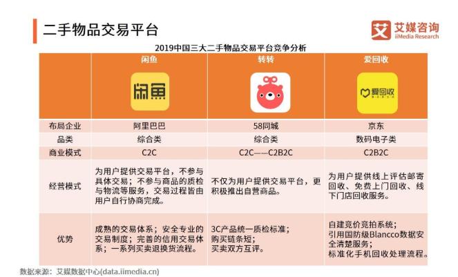 2019中国二手交易平台发展现状分析