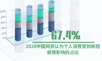 网民消费数据分析:2020中国网民认为个人消费受到新冠疫情影响的占比67.4%